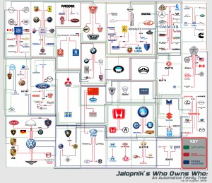 which-company-owns-which-car-brand